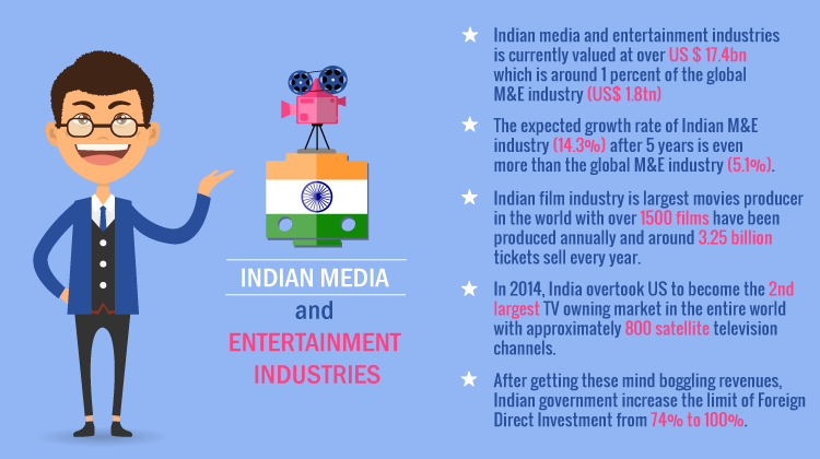 indian-media-and-entertainment-industries